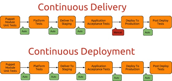 Continuous Delivery vs. Continuous Deployment